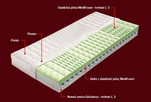 Matrace Adéla - profilovaná matrace č.2